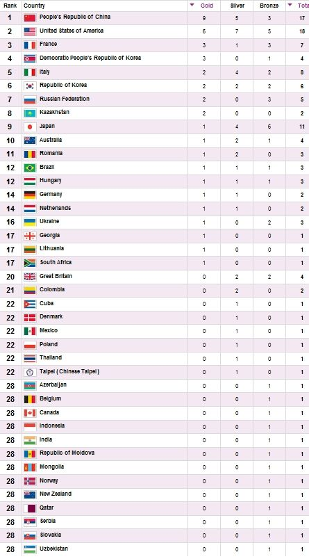 Olympic medal count as of the morning of 07/31/2012 Eastern Time