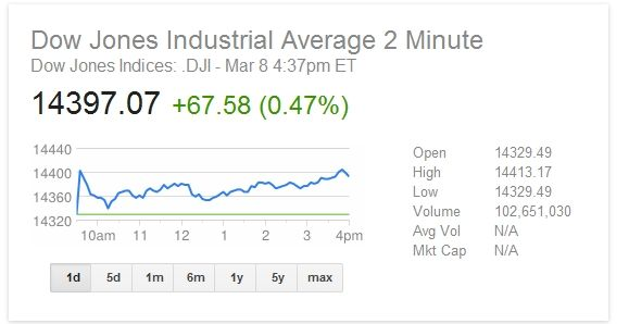 Dow remains at an all time high for fourth strait day